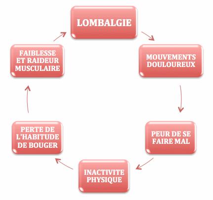 Prise en charge ostéopathique de la lombalgie - Fabienne ...